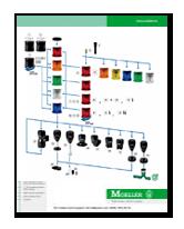 Klockner Moeller PDF Index on
